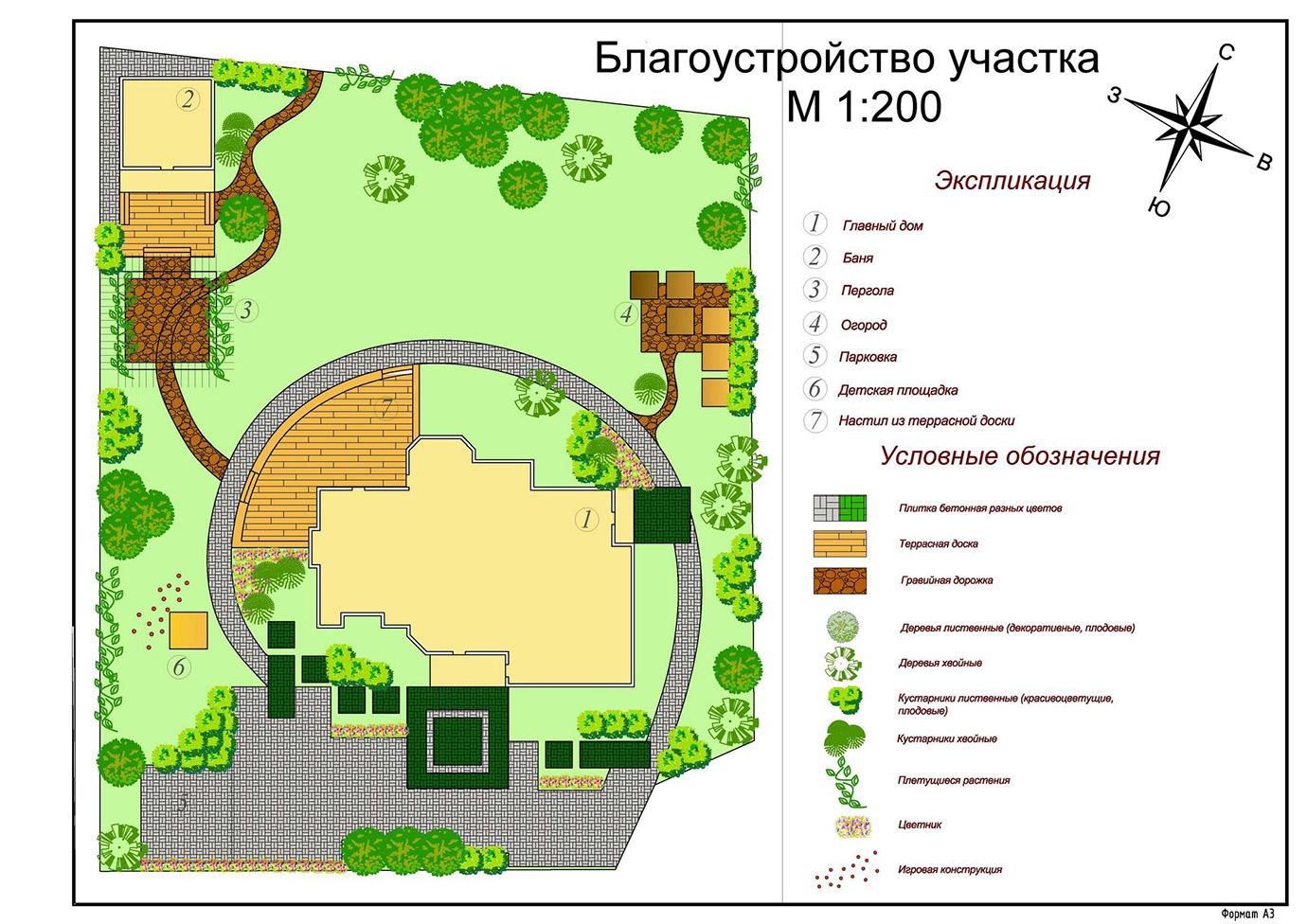 Ландшафтный дизайн разработка проекта
